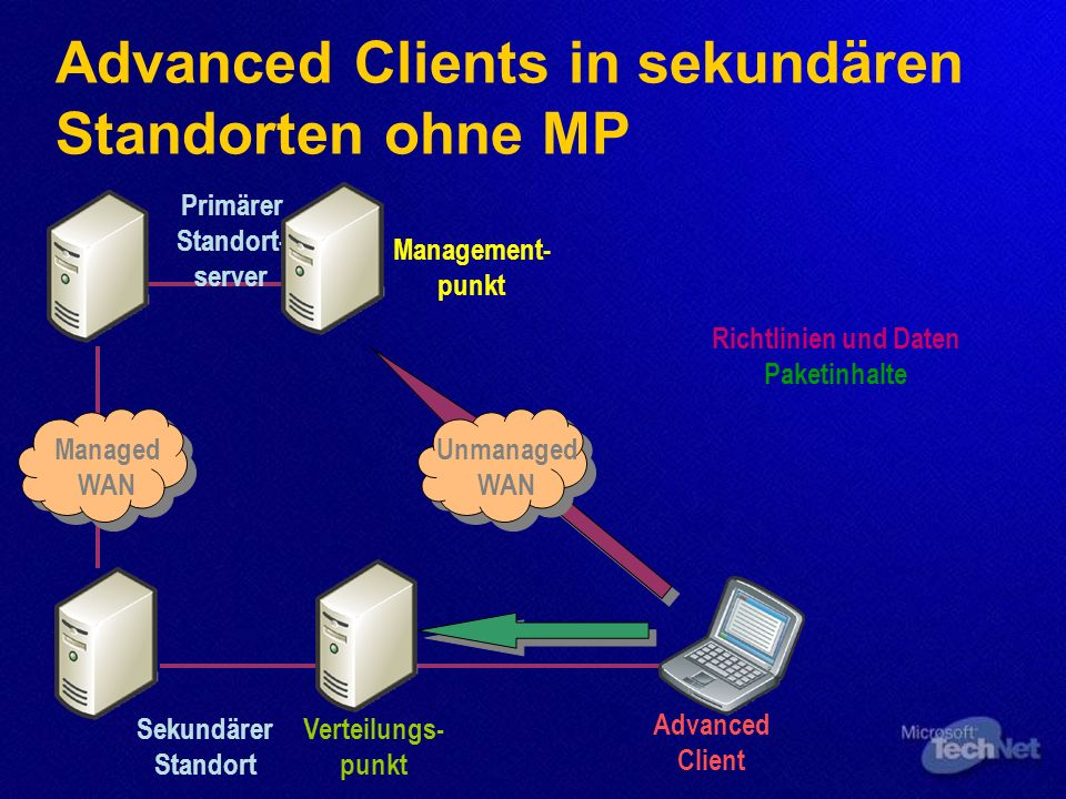 Advanced Clients in sekundären Standorten ohne MP