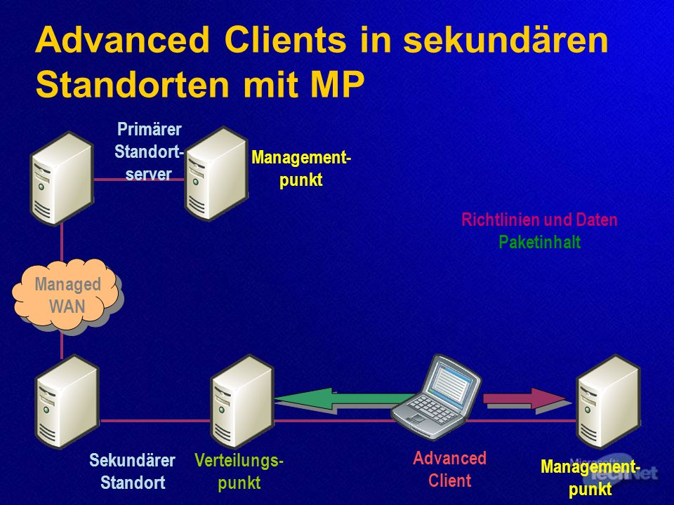 Advanced Clients in sekundären Standorten mit MP