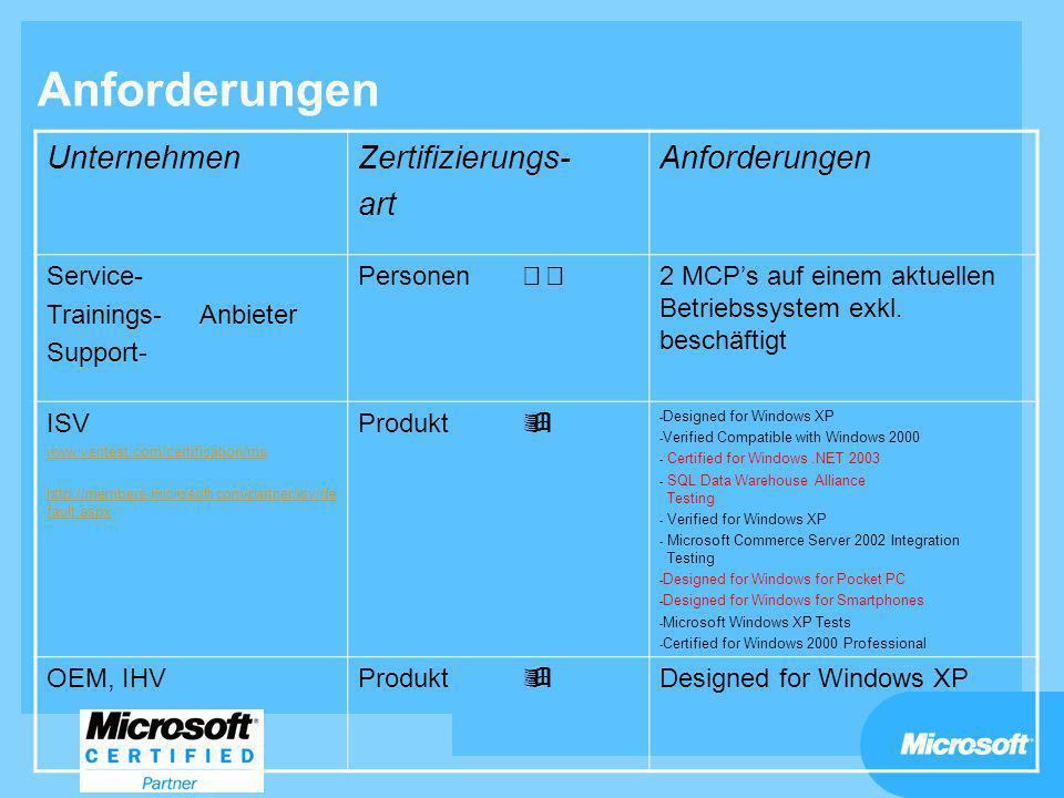 Anforderungen Unternehmen Zertifizierungs- art Anforderungen Service-