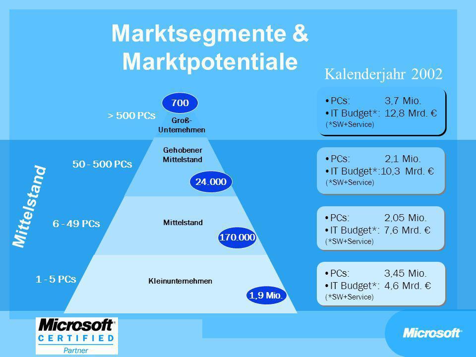 Marktsegmente & Marktpotentiale