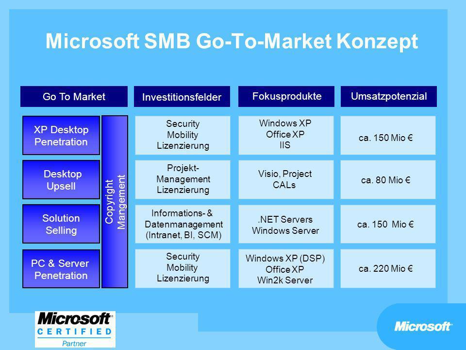 Microsoft SMB Go-To-Market Konzept