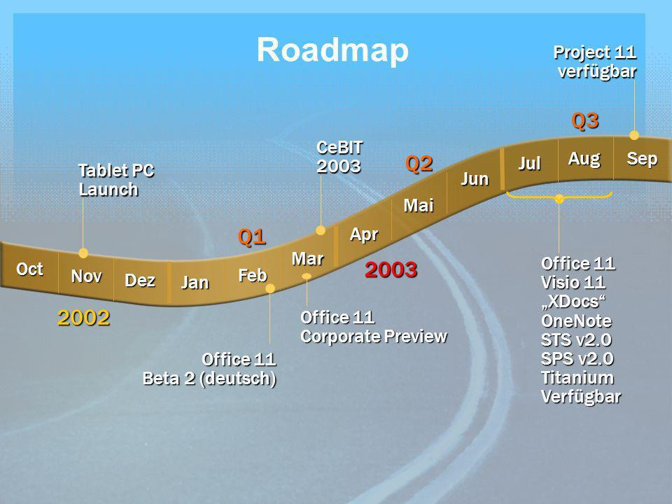 Roadmap Q3 Q2 Q1 2003 2002 Project 11 verfügbar CeBIT Aug 2003 Sep Jul