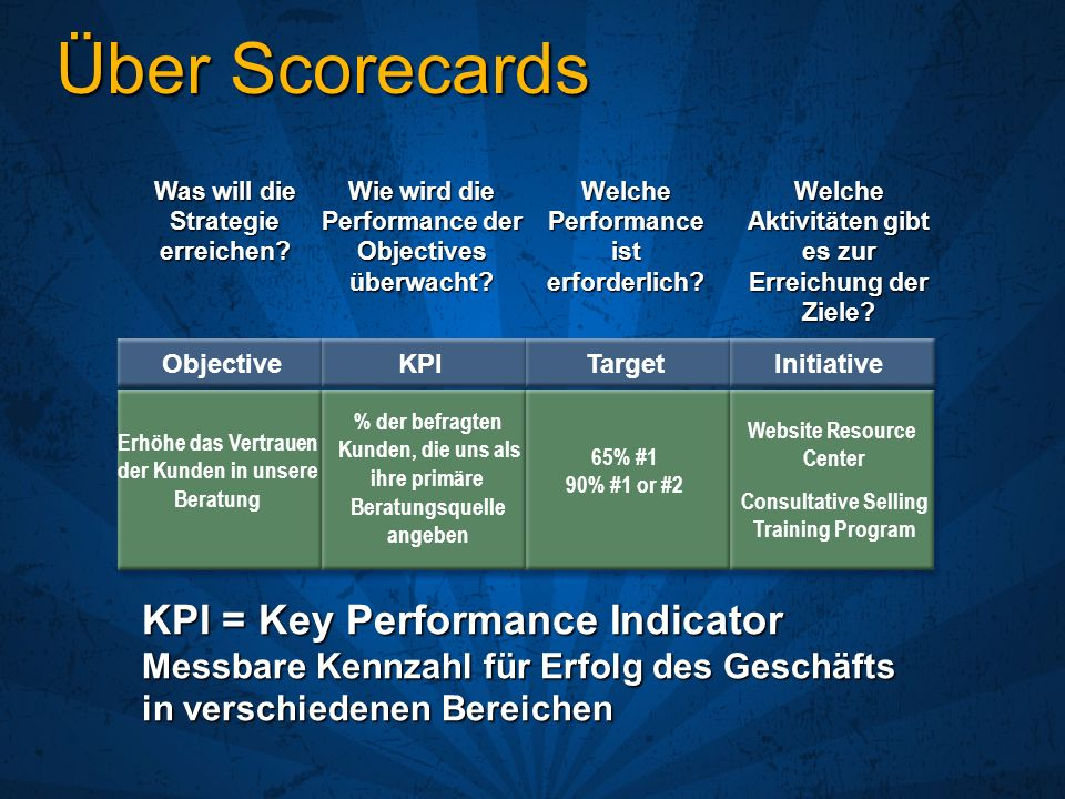 Über Scorecards KPI = Key Performance Indicator