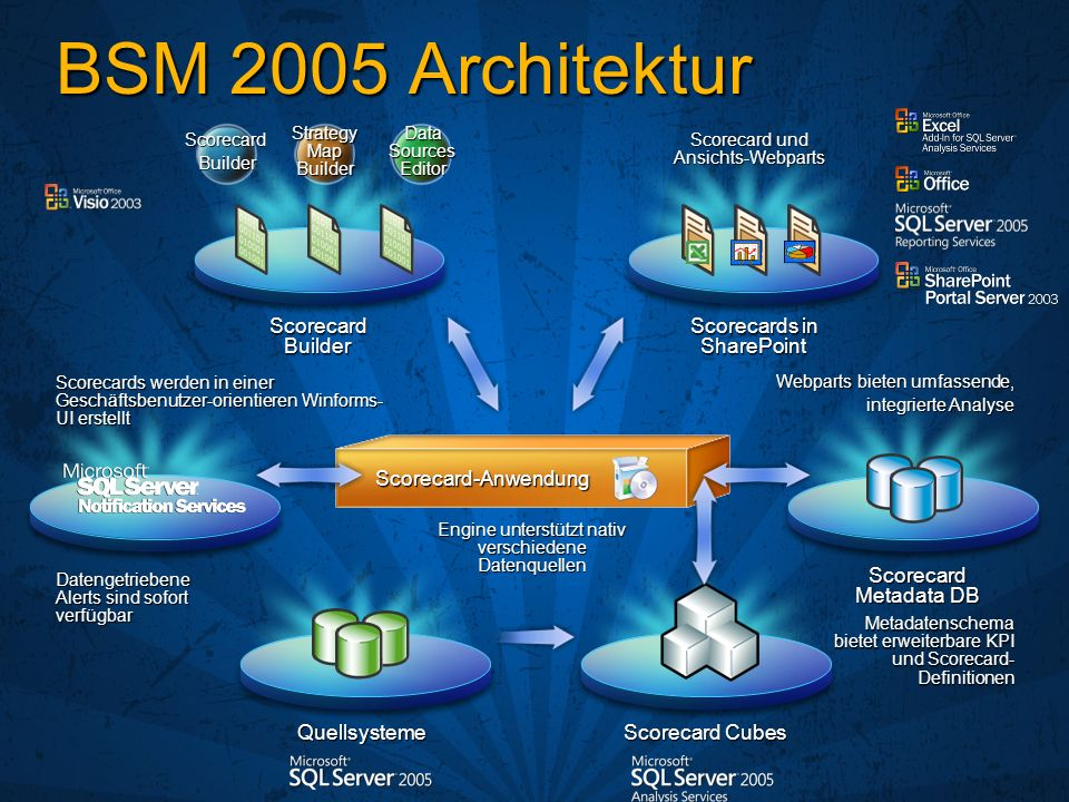 BSM 2005 Architektur Scorecard Builder Scorecards in SharePoint