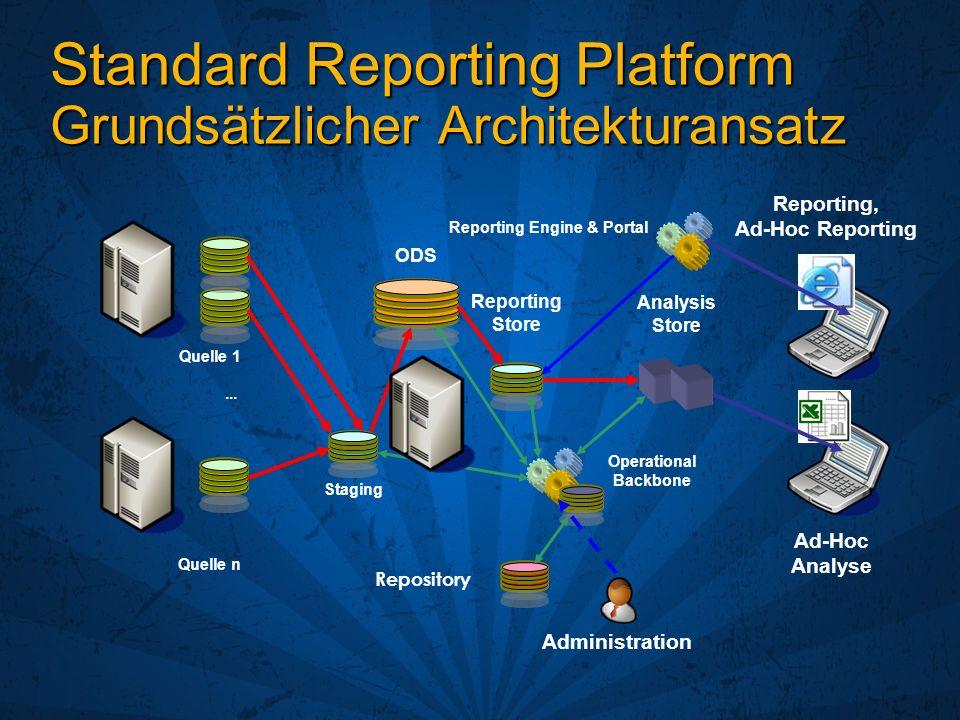 Standard Reporting Platform Grundsätzlicher Architekturansatz