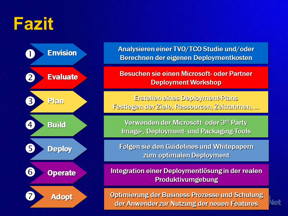 Fazit        Envision Evaluate Plan Build Deploy Operate Adopt