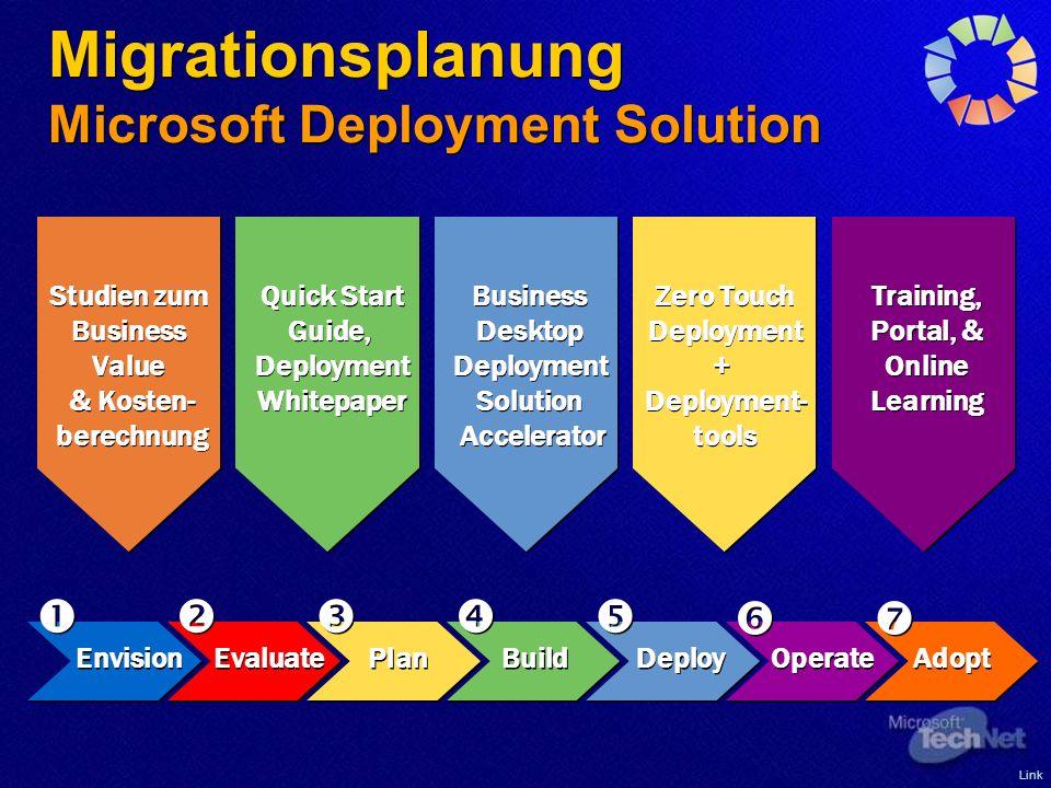 Migrationsplanung Microsoft Deployment Solution