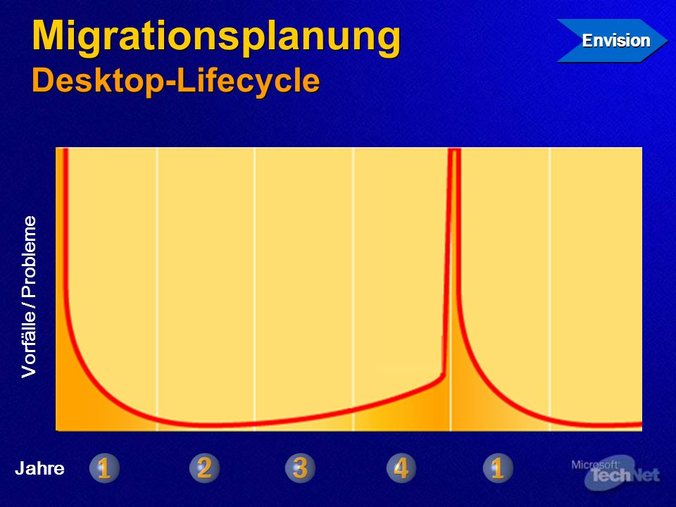 Migrationsplanung Desktop-Lifecycle
