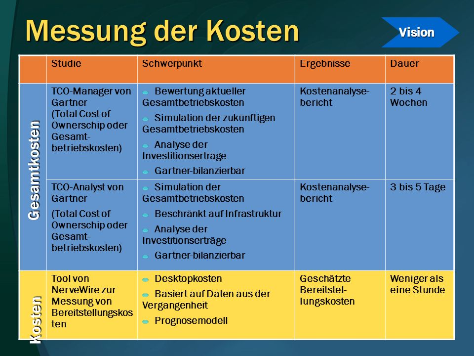 Messung der Kosten Gesamtkosten Kosten Vision Studie Schwerpunkt