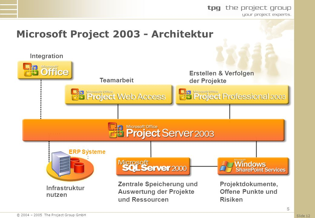 Microsoft Project 2003 - Architektur