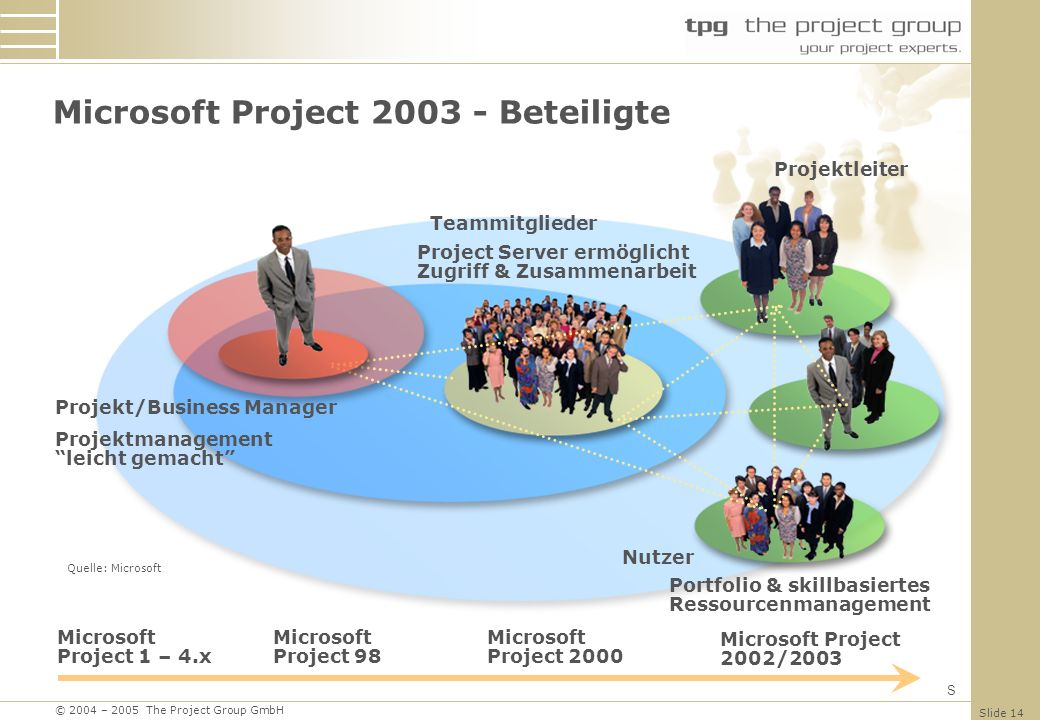 Microsoft Project 2003 - Beteiligte