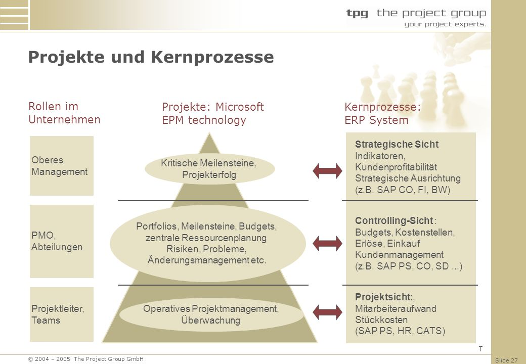 Projekte und Kernprozesse