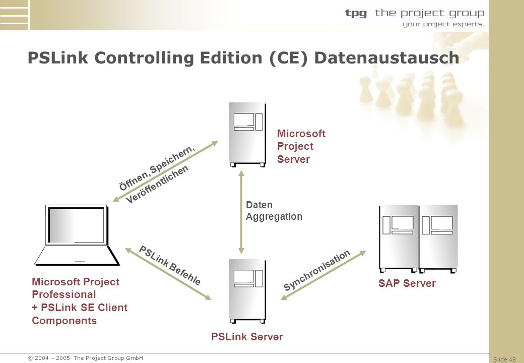 PSLink Controlling Edition (CE) Datenaustausch