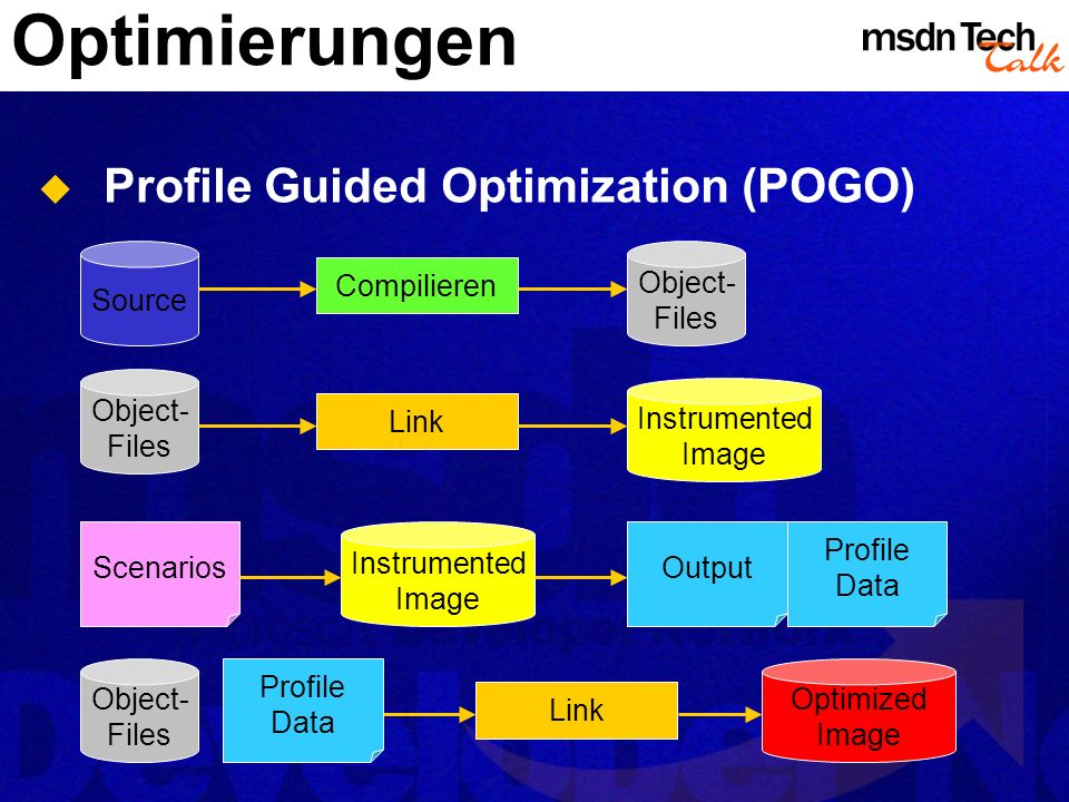 Optimierungen Profile Guided Optimization (POGO) Source Object- Files