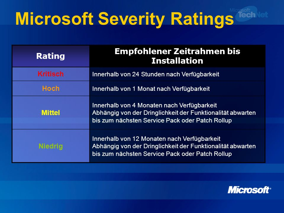 Microsoft Severity Ratings