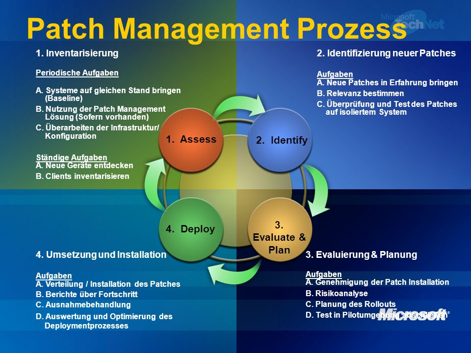 Patch Management Prozess