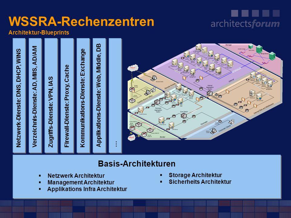 WSSRA-Rechenzentren Architektur-Blueprints
