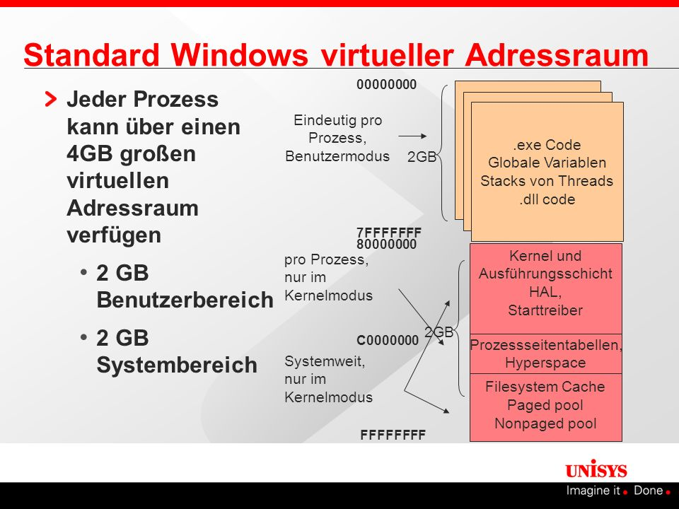 Standard Windows virtueller Adressraum