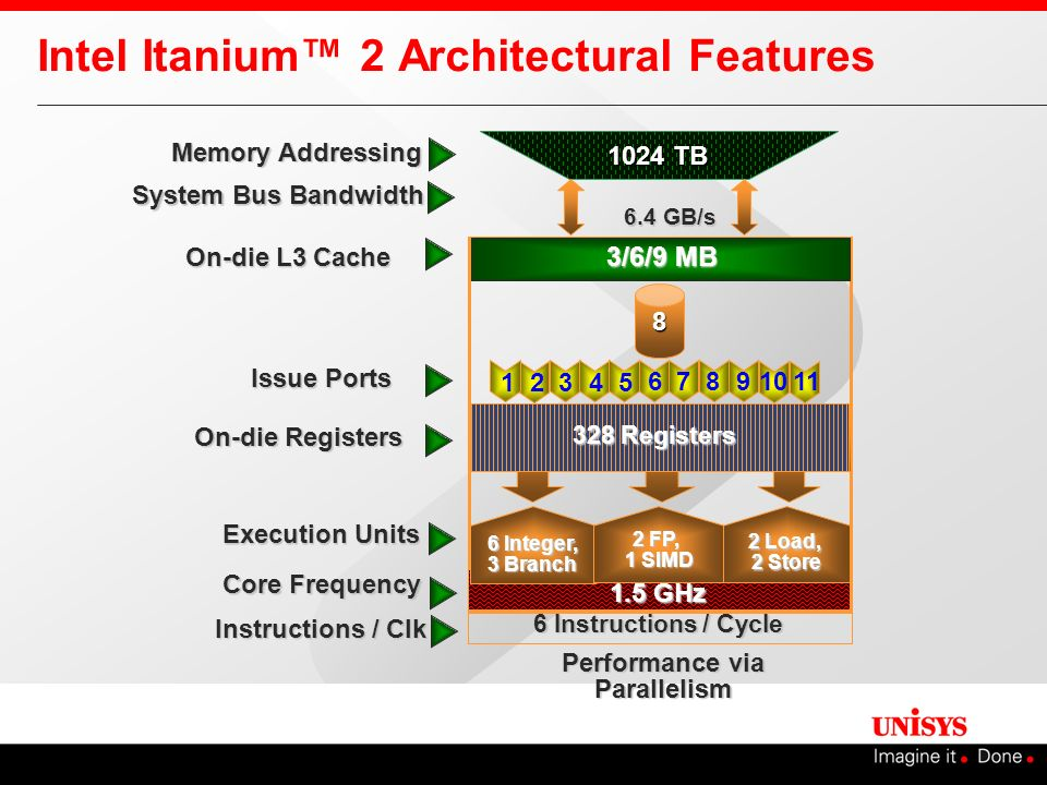 Intel Itanium™ 2 Architectural Features