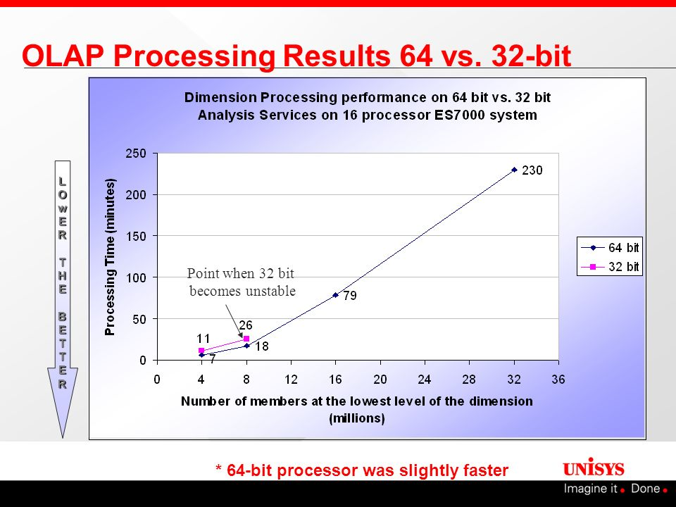 OLAP Processing Results 64 vs. 32-bit