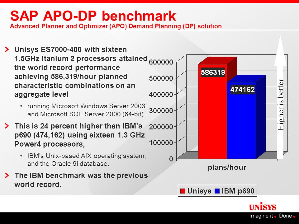 SAP APO-DP benchmark Advanced Planner and Optimizer (APO) Demand Planning (DP) solution