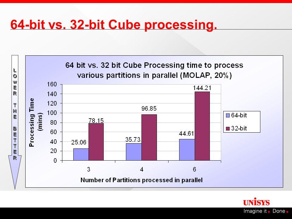 64-bit vs. 32-bit Cube processing.