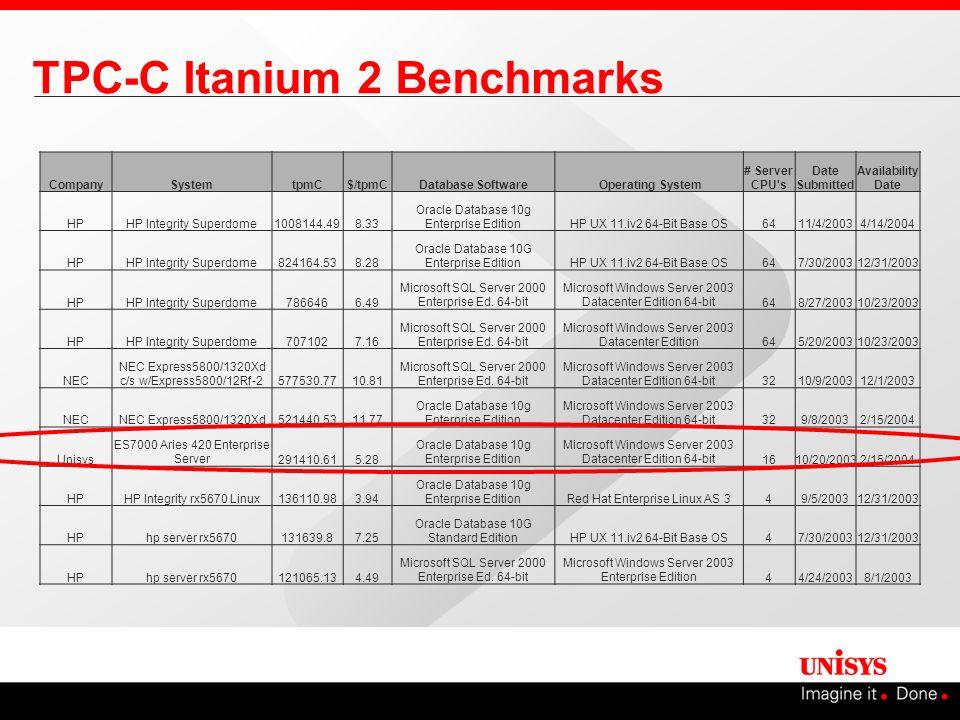 TPC-C Itanium 2 Benchmarks