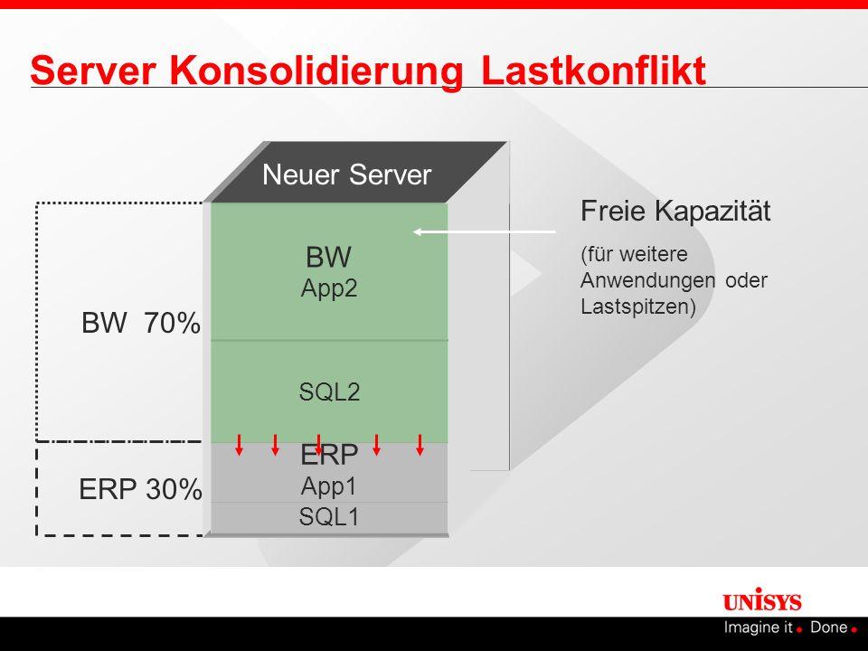 Server Konsolidierung Lastkonflikt