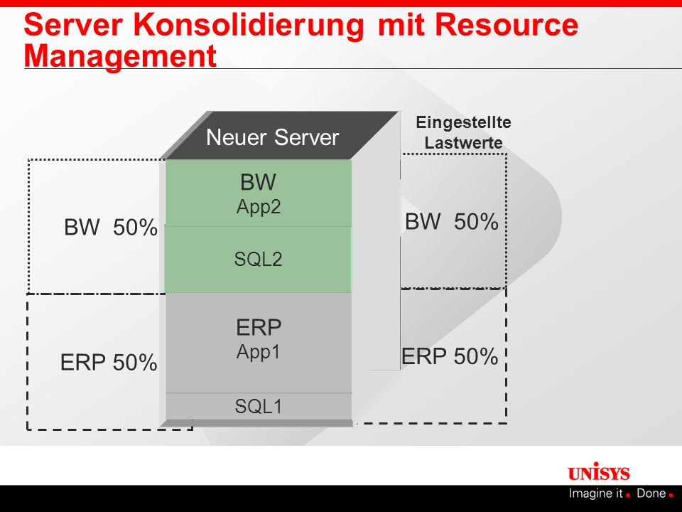 Server Konsolidierung mit Resource Management