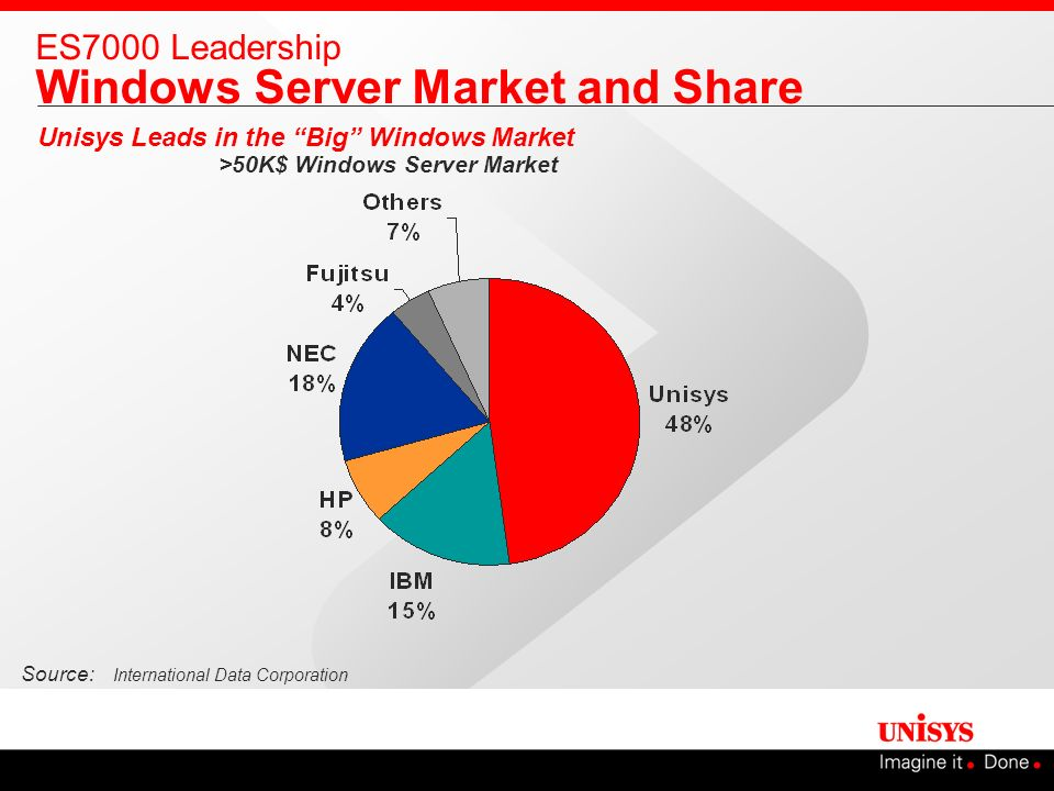 ES7000 Leadership Windows Server Market and Share