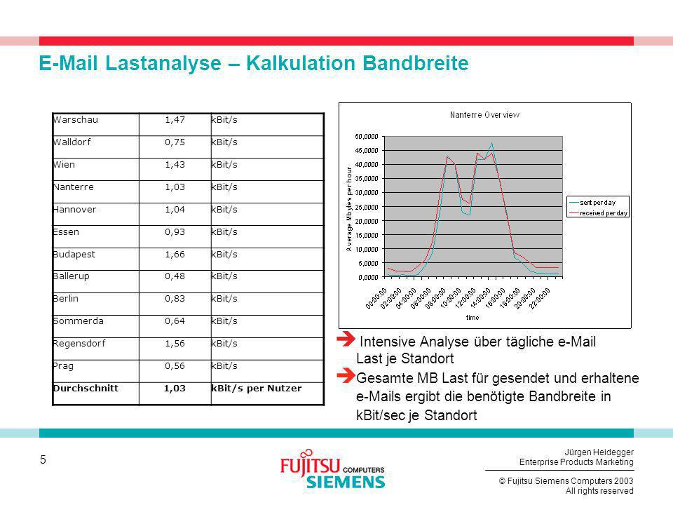E-Mail Lastanalyse – Kalkulation Bandbreite