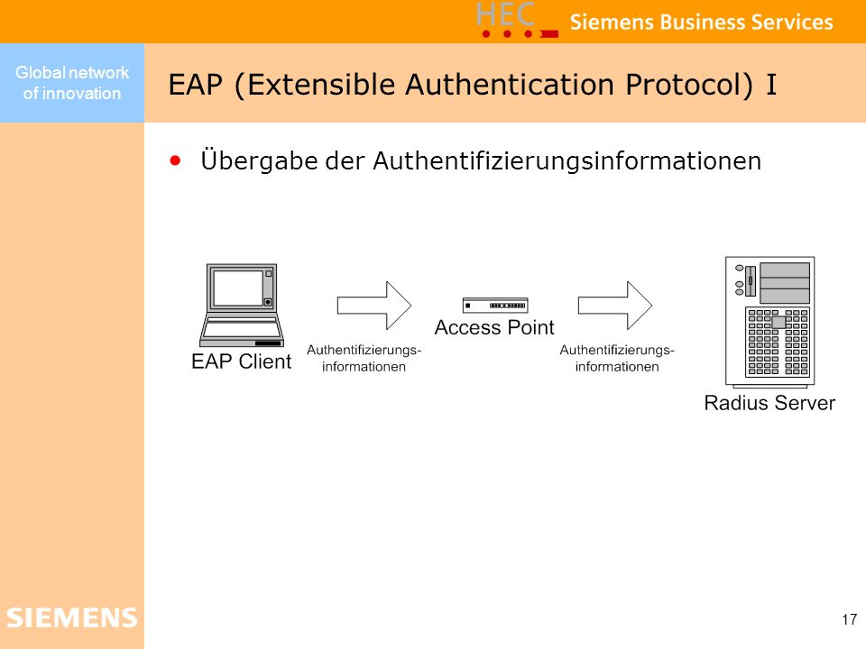 EAP (Extensible Authentication Protocol) I