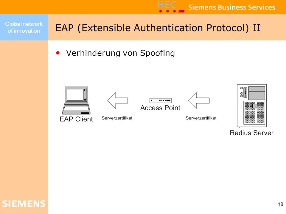 EAP (Extensible Authentication Protocol) II