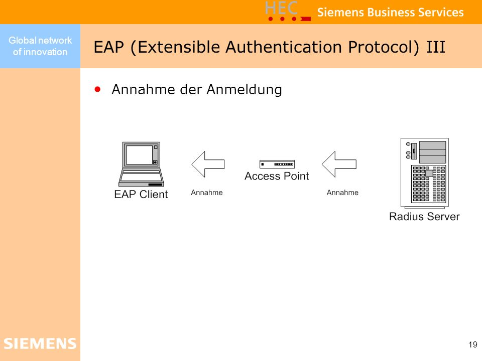 EAP (Extensible Authentication Protocol) III