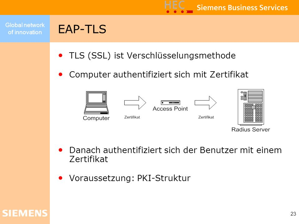 EAP-TLS TLS (SSL) ist Verschlüsselungsmethode