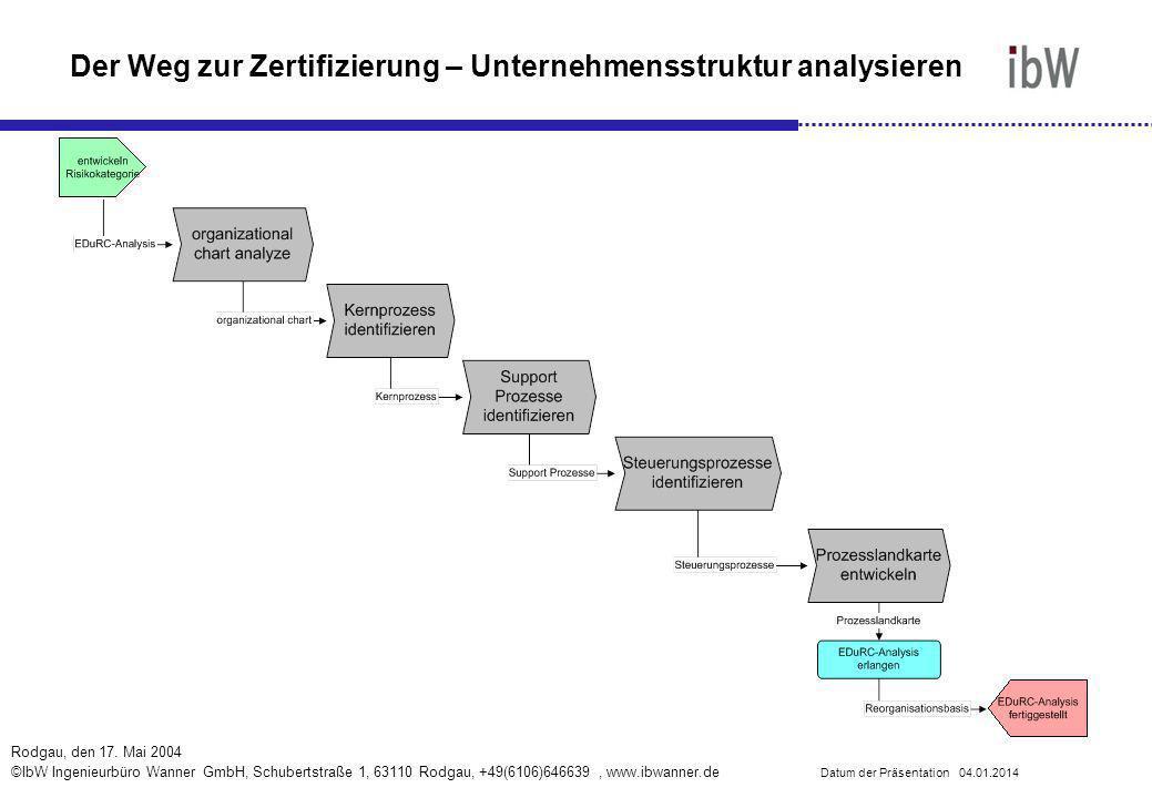 Der Weg zur Zertifizierung – Unternehmensstruktur analysieren
