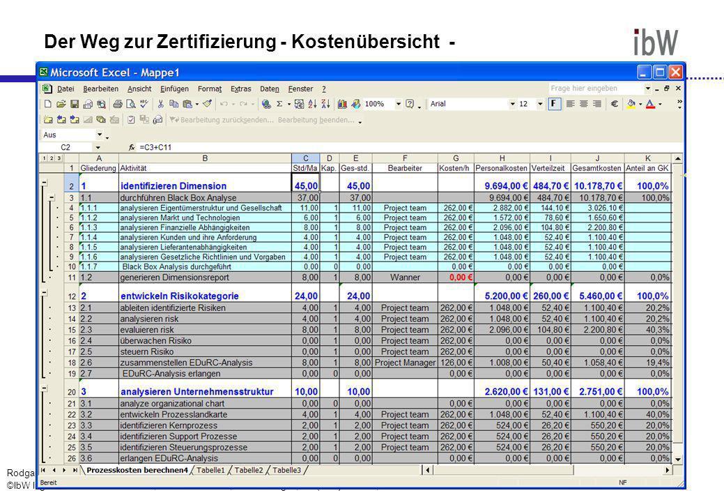 Der Weg zur Zertifizierung - Kostenübersicht -