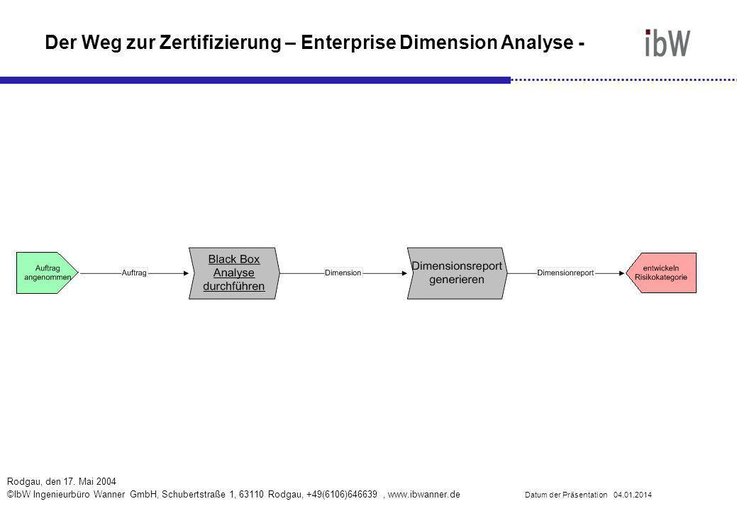Der Weg zur Zertifizierung – Enterprise Dimension Analyse -