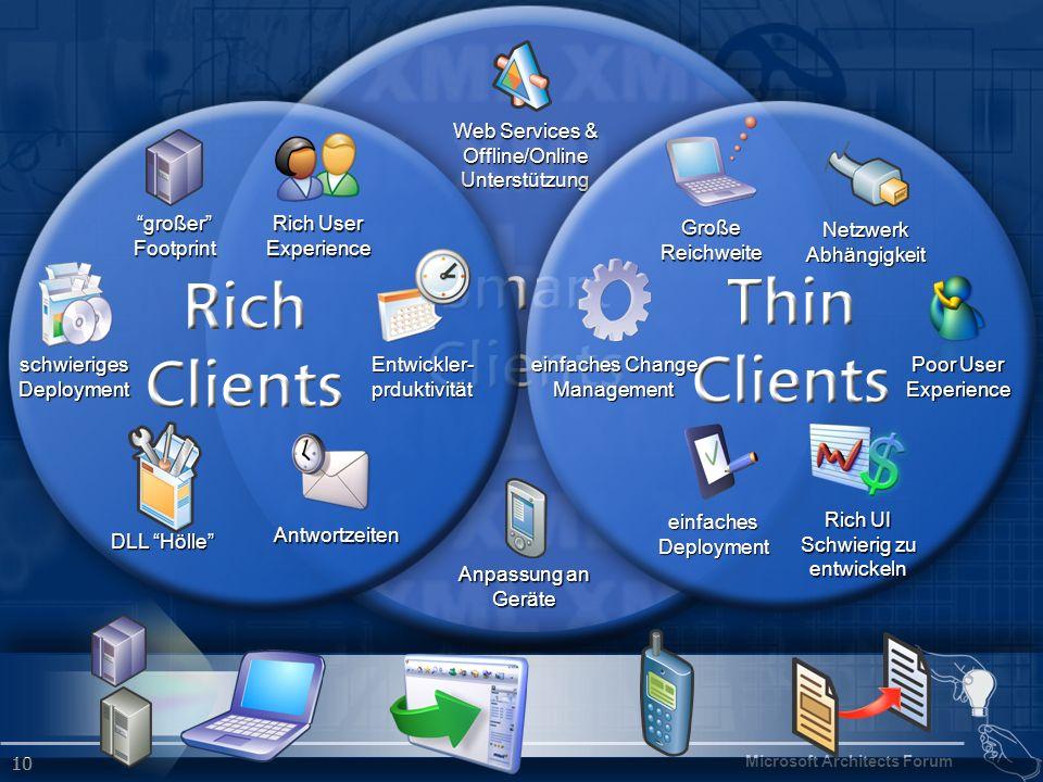Web Services & Offline/Online. Unterstützung. Anpassung an. Geräte. schwieriges. Deployment. großer