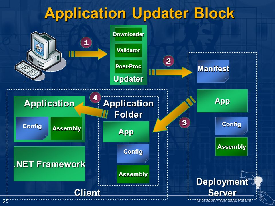 Application Updater Block