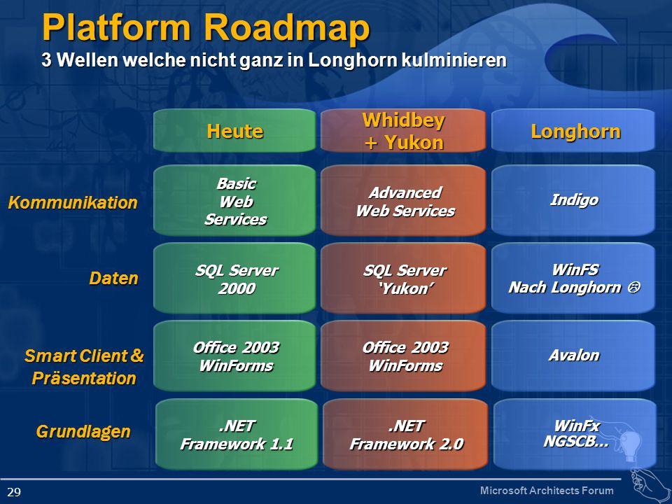 Platform Roadmap 3 Wellen welche nicht ganz in Longhorn kulminieren