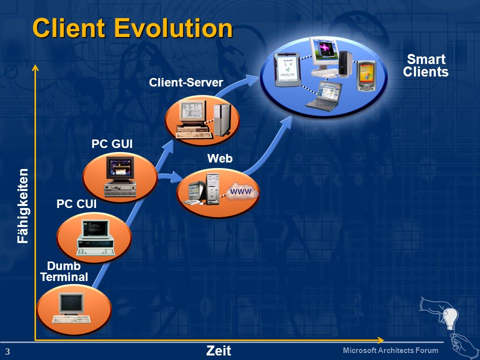 Client Evolution Smart Clients Fähigkeiten Zeit Client-Server PC GUI