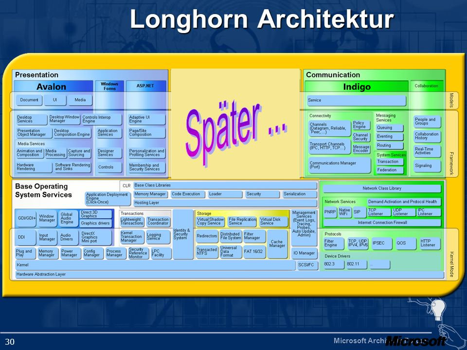 Longhorn Architektur Später ...
