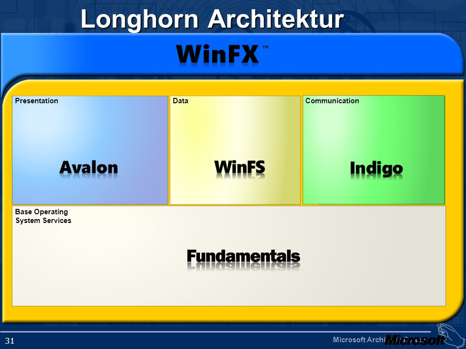 Longhorn Architektur Presentation Data Communication