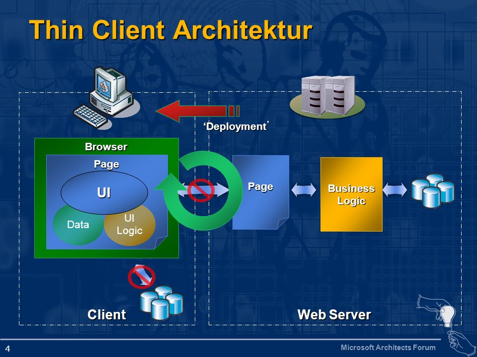 Thin Client Architektur