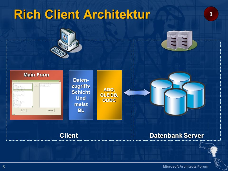 Rich Client Architektur
