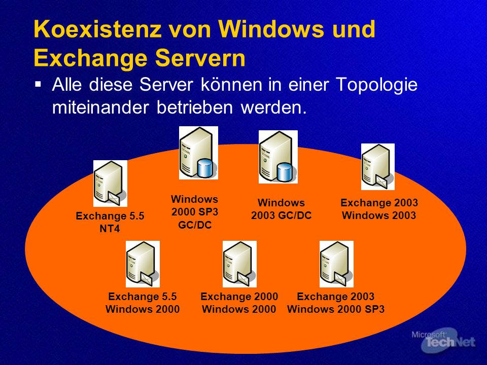 Koexistenz von Windows und Exchange Servern