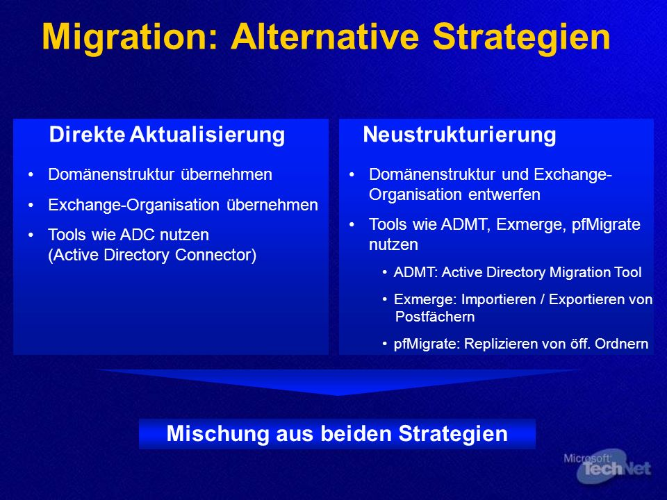 Migration: Alternative Strategien