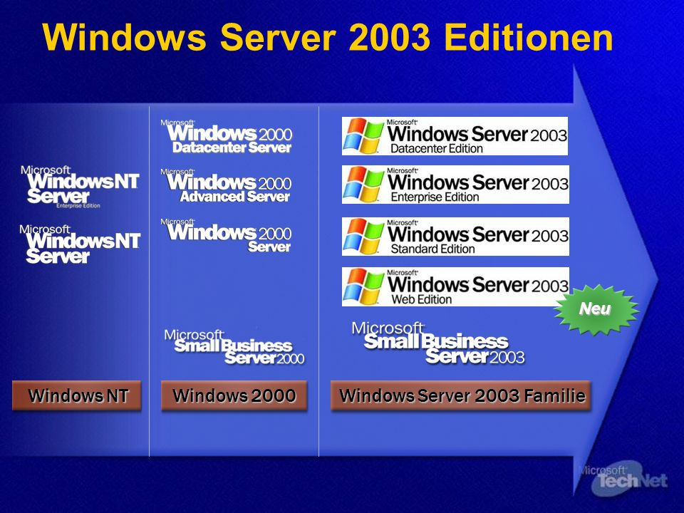 Windows Server 2003 Editionen