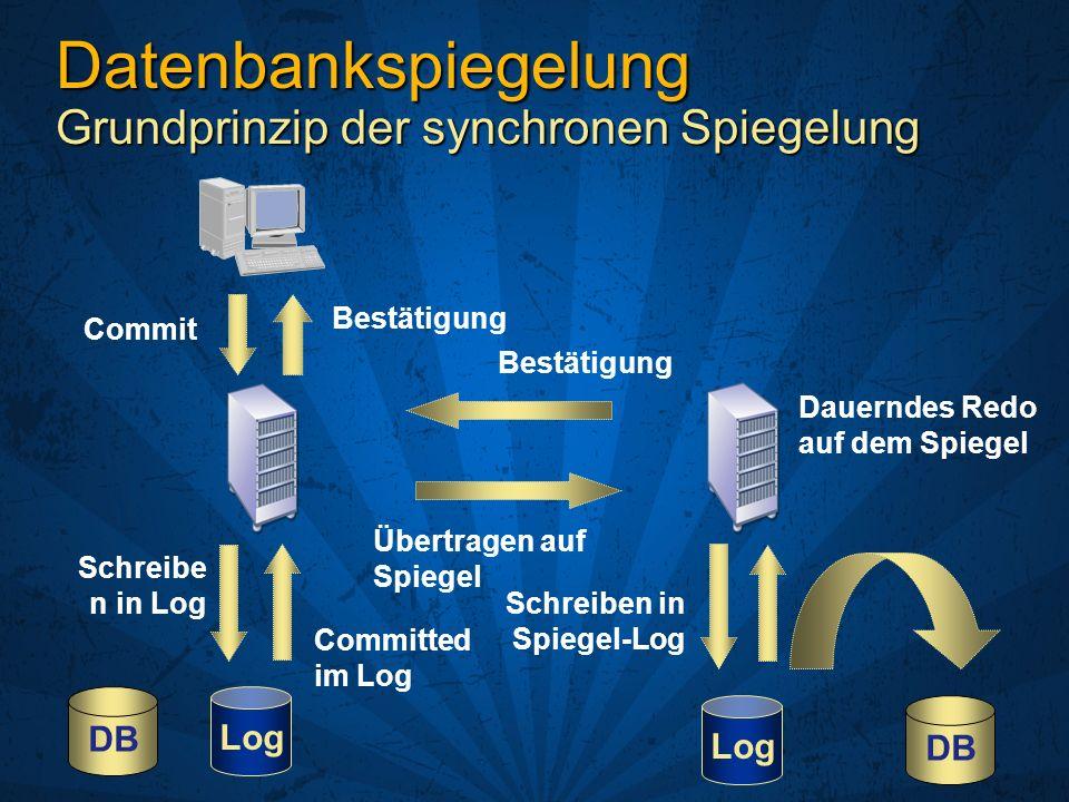 Datenbankspiegelung Grundprinzip der synchronen Spiegelung